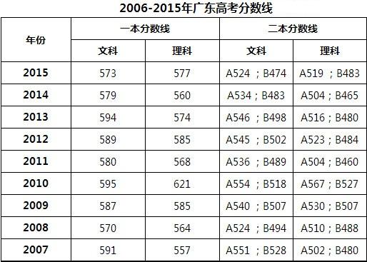 2006 2015广东历年高考分数线