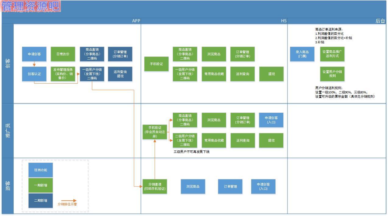 产品整体流程/逻辑关系 a5推广元发展下级流程 面向对象(读者) ui设计