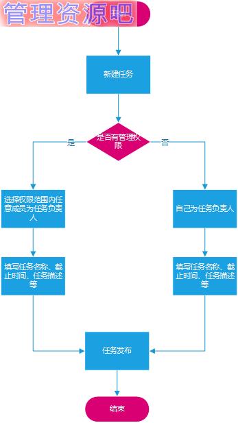 1 产品信息结构图 四,全局功能说明 4.3  发布时间