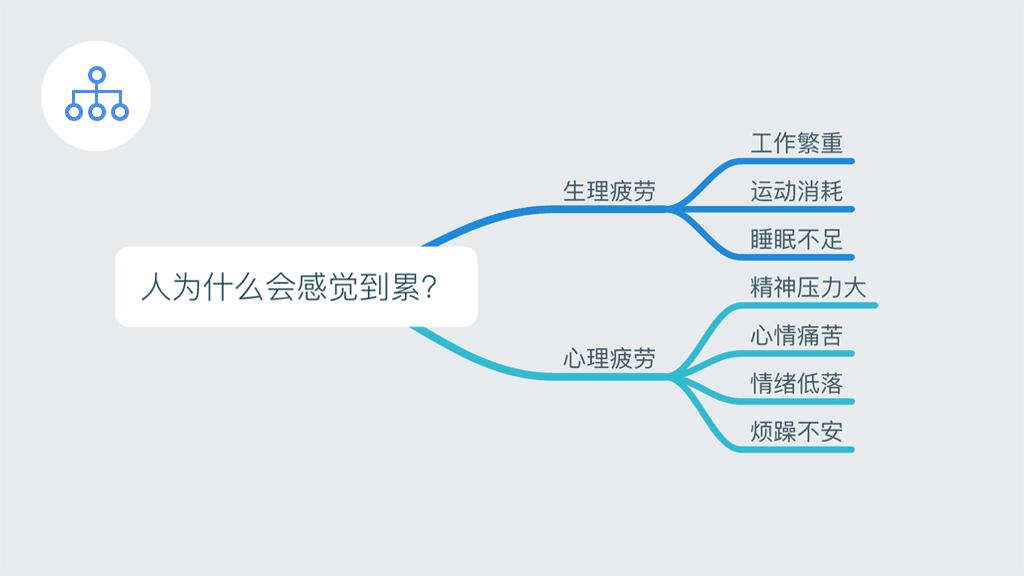 (上文对案例的分析采用的就是层级结构这种类型) 允许用户在节点与