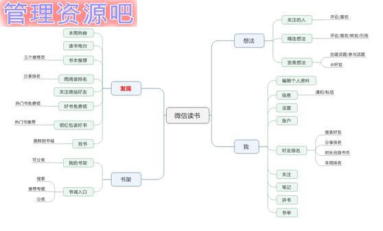 微信读书框架结构图
