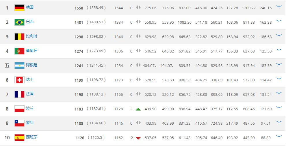 FIFA最新排名