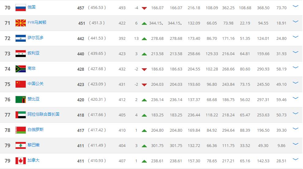fifa中国最新排名