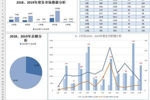 各市场数据分析图表