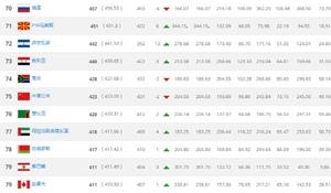 2018FIFA最新排名公布 国足排名下降