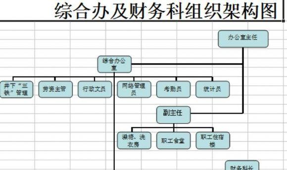 办公室组织架构图模板.xls