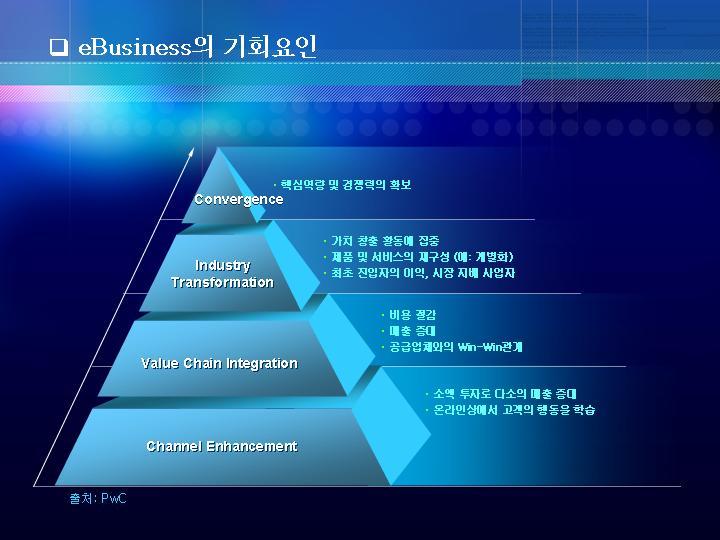 金字塔式柱形图蓝色ppt图表